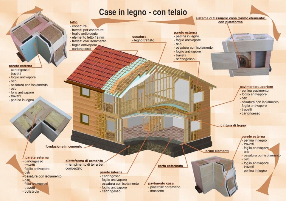 Prosiri particolari costruttivi for Fondazioni per case in legno